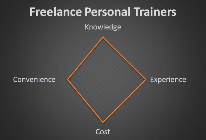 freelance pt stats
