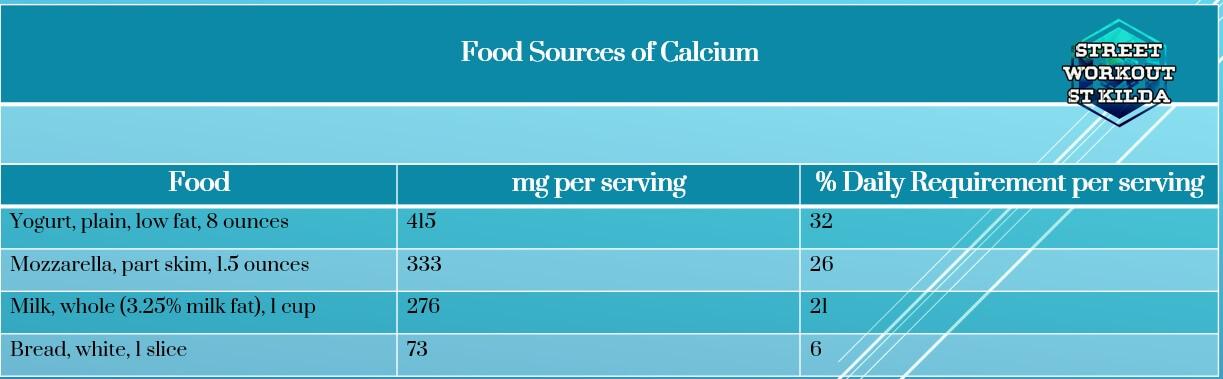 calcium food table