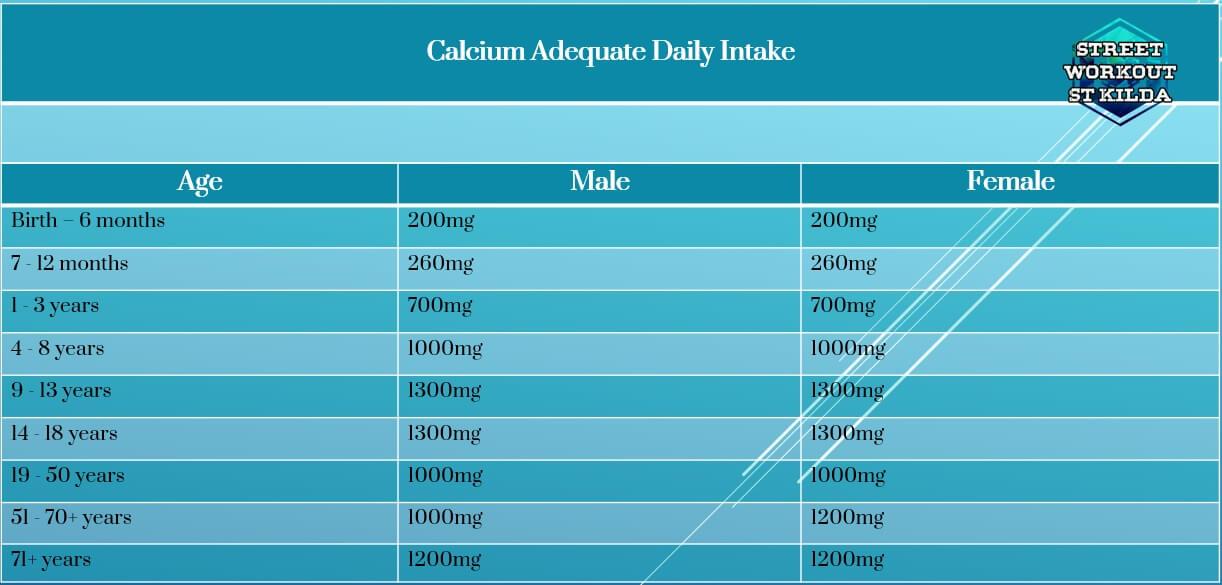 calcium requirements table (1)