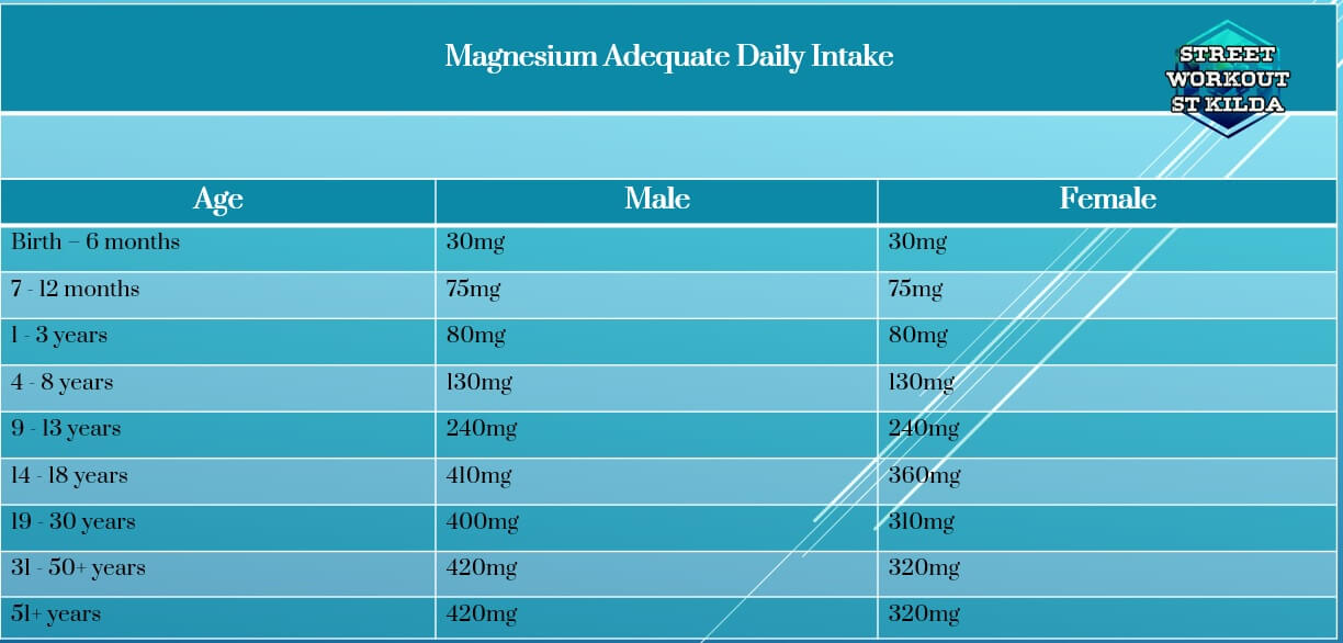 magnesium requirements table