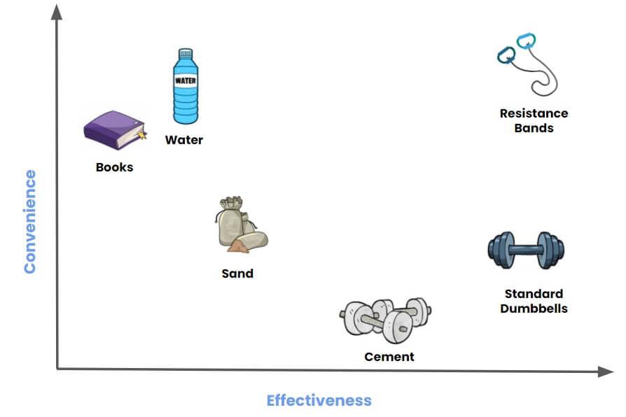 dumbbell alternatives convenience vs effectiveness (2)