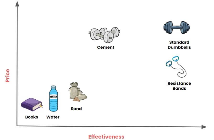 dumbbell alternatives convenience vs effectiveness